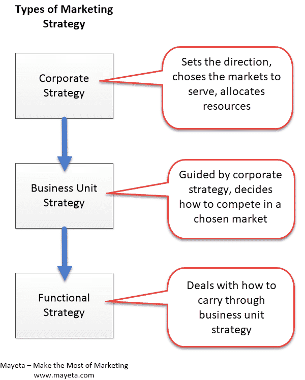 marketing strategy  how to develop an effective strategy  u2013 mayeta